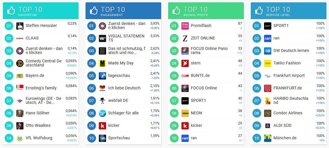 Social Media Index von Fanpage Karma