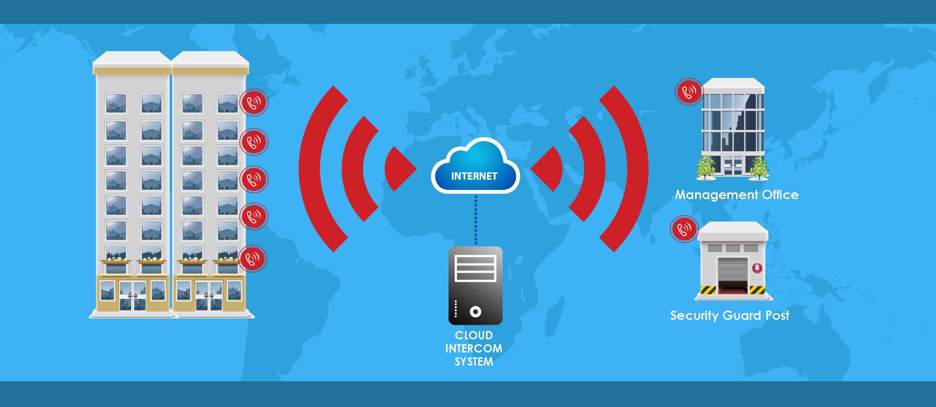 Cloud Condominium Intercom System